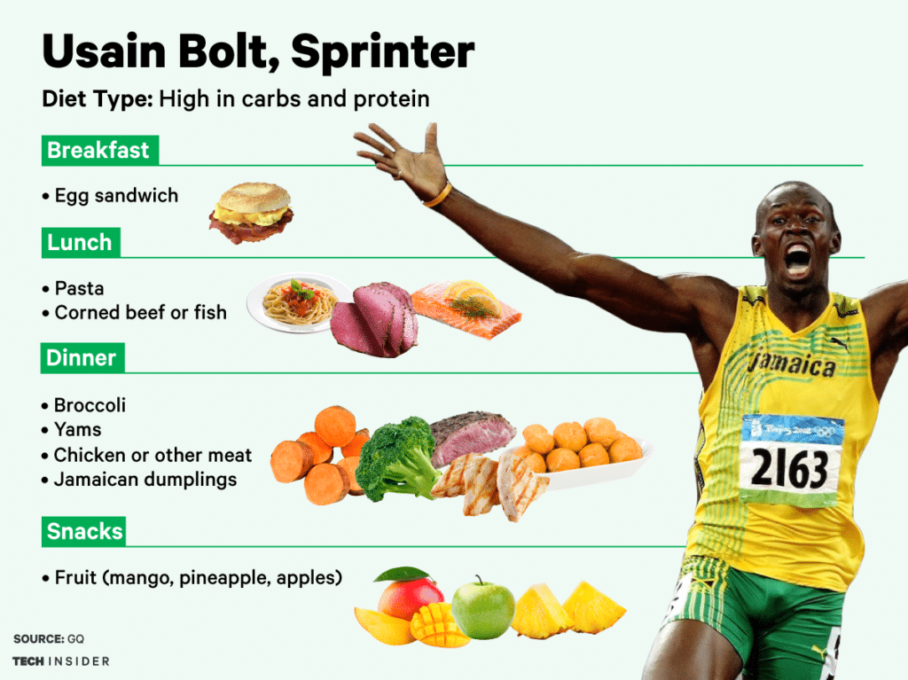 usain bolt diet